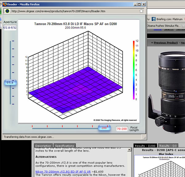 Screenshot of slrgear.com's 3D Blur index for camera lenses (Tamron 70-200mm in this case)